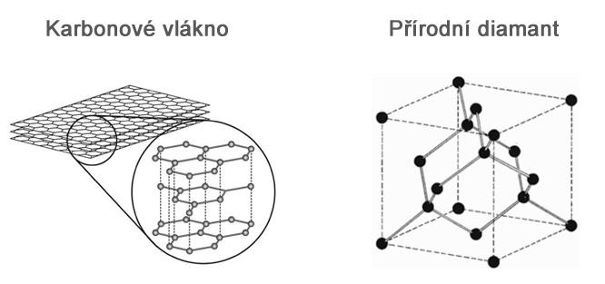 Struktura karbonových snubních prstenů